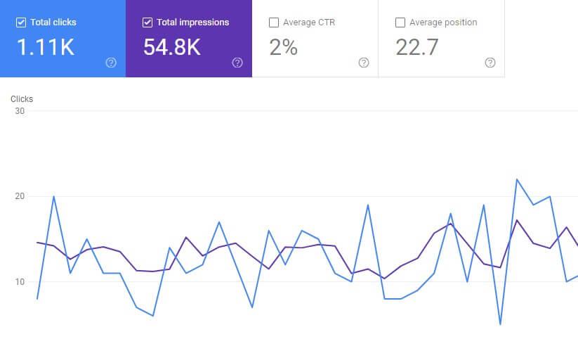 Google Search Console Screenshot showing CTR metric.
