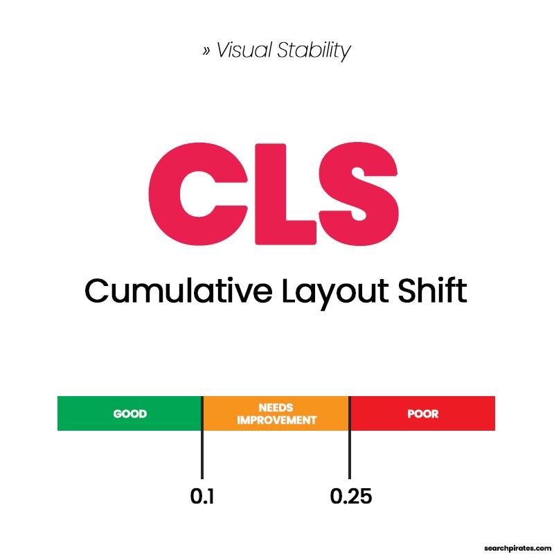 Cumulative Layout Shift CLS Diagram