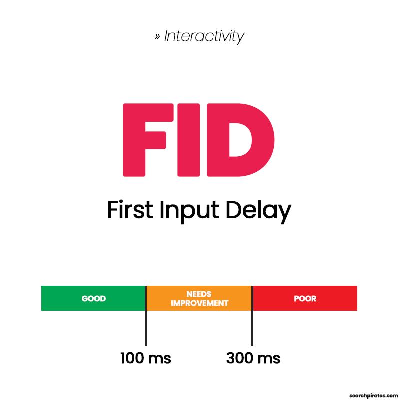 First Input Delay FID Diagram