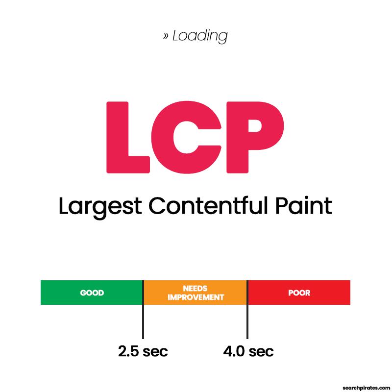 Largest Contentful Paint LCP Diagram